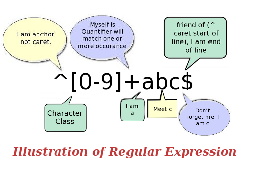Regular expression Illustration