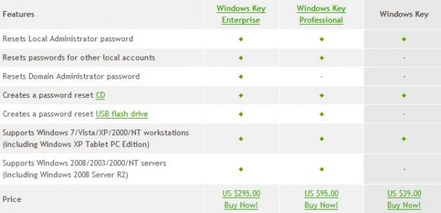 Features of Windows Key Enterprise