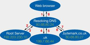 Working of DNS